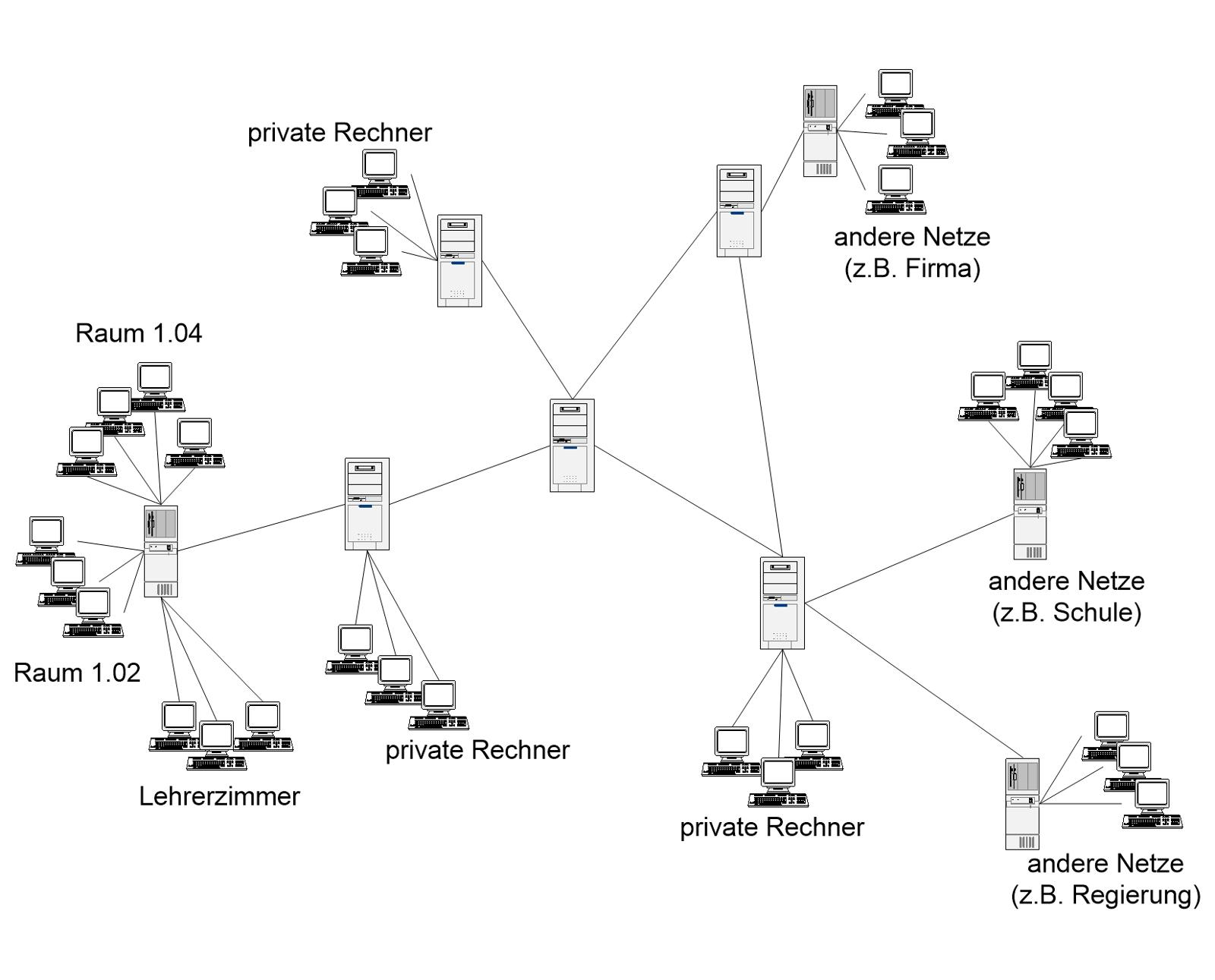 Strukturen und Dienste - Seite 2